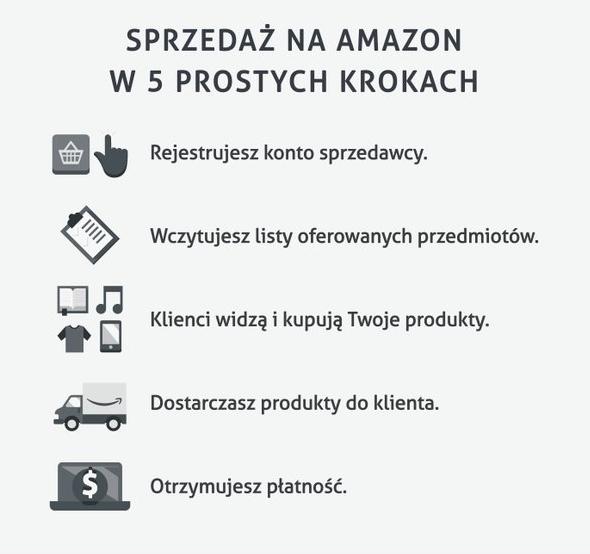 amazon-sprzedaz1